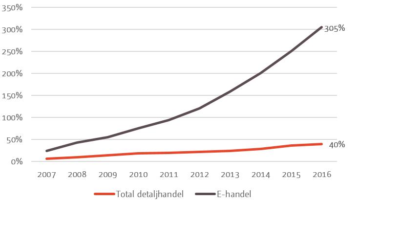 Diagram e-handelns utveckling