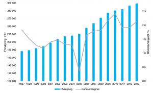 Försäljning och rörelsemarginal Dagligvaruhandeln
