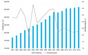 Försäljning och rörelsemarginal Sällanköpsvaruhandeln